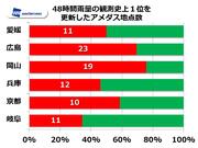 記録的豪雨 岡山、広島は県内の7割で観測史上1位