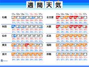 週間天気 暑さと天気の急変に要注意