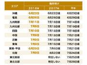 九州南部地方で梅雨明け 平年よりは3日早く