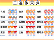 三連休の天気 週末は体温を上回るような猛烈な暑さ