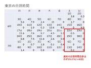 東京はこの1ヶ月、週末に日差しなし