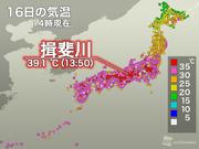 揖斐川で39.1℃、今日16日も今年の全国最高気温を記録