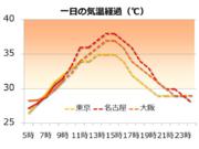 30℃超えは12時間以上 日没後も暑さ継続