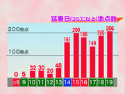 猛暑日が今年最多の206地点 京都は観測史上1位となる39.8℃