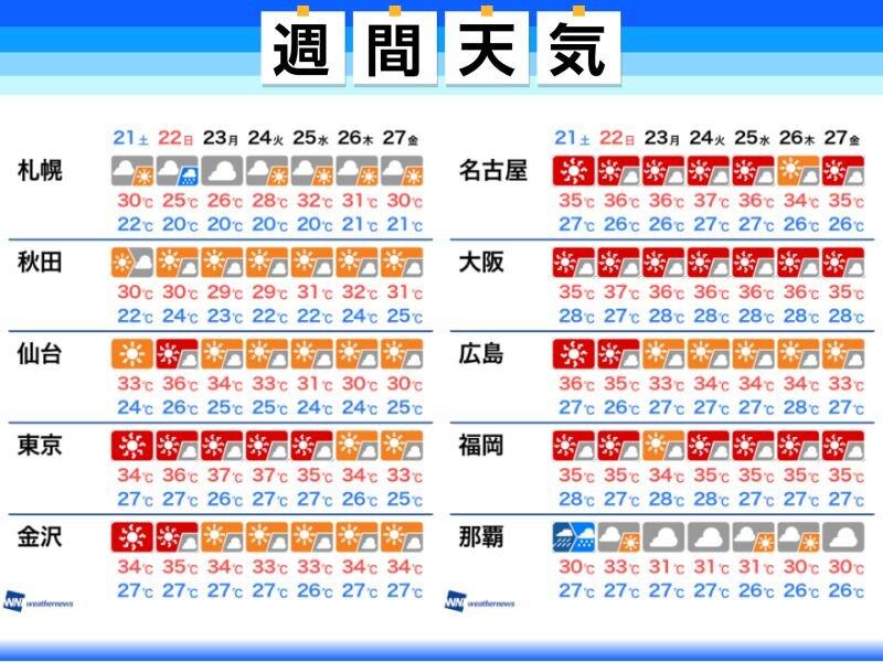 沖縄 天気 1 週間