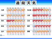 来週も猛暑週間 引き続き熱中症に警戒