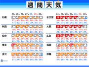 週間天気 猛暑・熱中症への警戒が続く