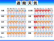 週間天気 続く猛暑、熱中症に厳重警戒