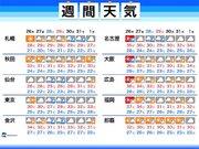 週間天気 猛暑はいったん収まる 週末は台風12号の動向注意
