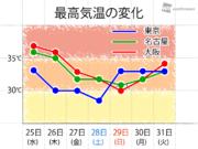 災いか幸いか 台風北上でやっと危険な暑さが終了