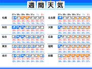 週間天気予報 北陸や東北は大雨のおそれ 西日本は梅雨明けへ