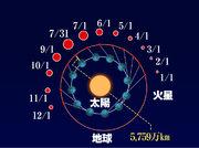 31日(火)は15年ぶりに火星が大接近!