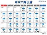 東京7月の雨なしはわずか1日 過去最も雨の日が多い