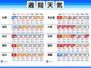 週間天気 お盆休みは台風の動向に注意