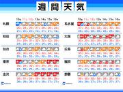 【週間天気】お盆休みも暑さ継続 沖縄は台風に注意