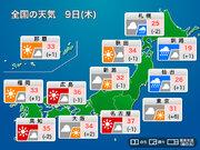 9日(木) 東北南部は強い雨風に要警戒 東海以西は猛暑継続