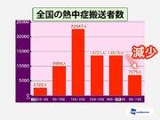 熱中症搬送数は7000人まで減少 先々週の半分ほどに