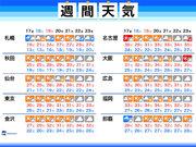 週間天気 土曜日は広いエリアでお出かけ日和 猛烈な暑さは終息へ