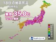 東京都心で35℃観測 8月の「猛暑日」日数は過去最多タイに