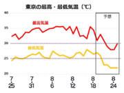 週半ばから秋雨前線出現 東京の連続真夏日はストップか