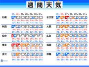 【週間天気】厳しい暑さ再び 来週は新たな台風発生の可能性も
