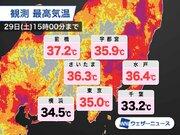 東京都心では今月11回目の猛暑日 8月では過去最多 夕方にかけ熱中症警戒