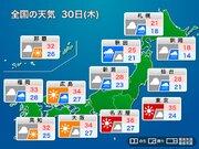 30日(木)関東は35℃前後の猛暑復活 東北は強雨に注意
