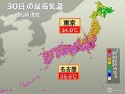 東京は暑さ復活34℃ 明日は35℃の猛暑日予想