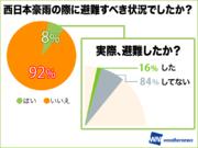 西日本豪雨「自分は大丈夫」など…84%が避難せず