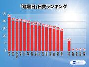 台風量産、全国的に続く激暑 平成最後の8月は記録ずくめ