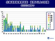北海道地震 余震回数は落ち着く傾向に