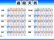 週間天気 秋雨前線停滞 曇りや雨の日多い予想