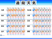 週間天気 秋雨前線停滞し曇り空続く