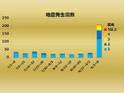 【週刊地震情報】2018.09.09 北海道で震度7 熊本地震以来、6度目