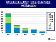 北海道胆振東部地震 余震回数減少も、9日(日)には強い余震