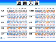 週間天気 週末は雨 週明けは暑さの和らぎに秋を感じる