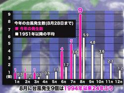画像:台風量産は収束へ  9月以降の発生数は平年より少なく