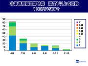 北海道胆振東部地震 11日(火)は震度1以上が5回