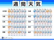 週間天気予報 秋雨前線がウロウロする一週間 猛暑は落ち着く