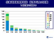 北海道地震 14日(金)も震度3以上の余震発生