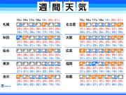 週間天気 東日本や西日本に秋雨前線が停滞 猛暑は落ち着く