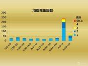 【週刊地震情報】2018.09.16 北海道胆振東部地震の余震は落ち着く