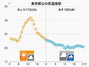 関東 今日は真夏日→明日は20℃前後 寒暖差に注意