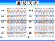週間天気 週後半は低気圧による強雨に注意
