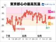 東京都心、2か月ぶりの「脱 夏日」が濃厚