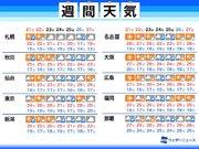 週間天気予報 連休後半は天気回復 連休明けはまた曇りや雨に