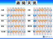 週間天気予報 三連休明けにかけ台風17号で荒天に