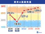 東京は明日気温急上昇か 最高気温の差は2か月分相当