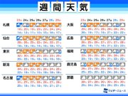 週間天気予報 火曜にかけ台風17号の影響続く 月末も気温高め