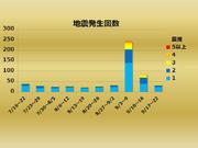 【週刊地震情報】2018.09.23 震度3以上の地震は多い傾向が継続